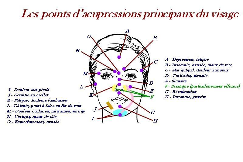 Acupressions visage 2